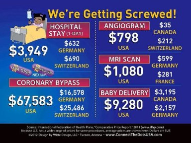 Healthcare costs in the US