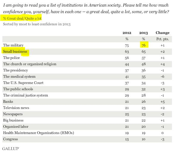 Americans' Confidence Gallup Poll
