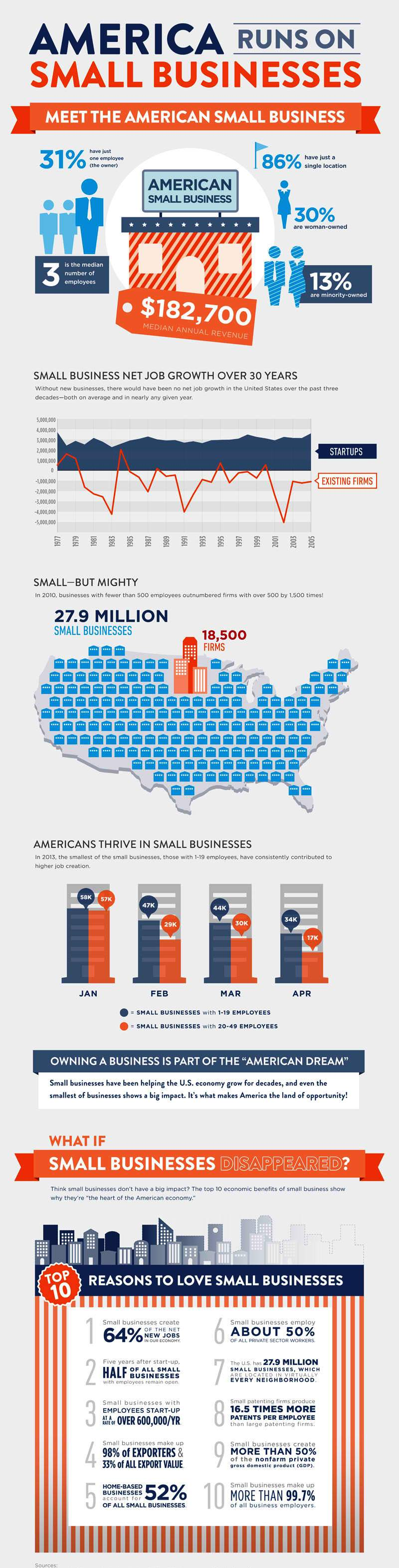 AMERICA runs on Small-Business-Hiring