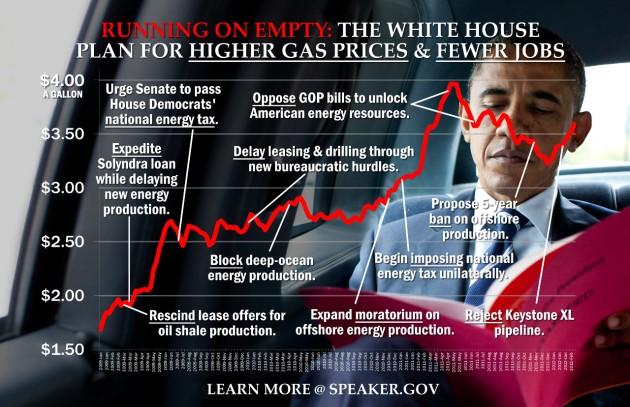 obamas-failed-energy-policies