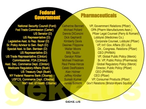 Government-Big-Pharma-Venn